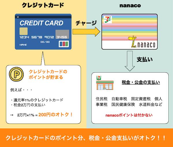 nanacoとクレジットカードチャージで税金の支払いが安くなる仕組み