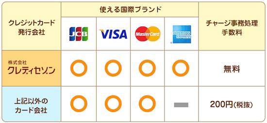 おさいふPontaのクレジットカードチャージ手数料