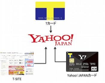 TポイントとYahoo! JAPAN IDの紐付け