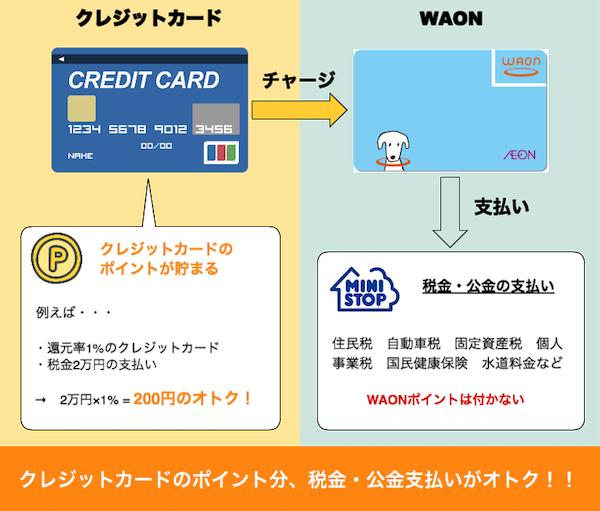 WAONとクレジットカードチャージで税金の支払いが安くなる仕組み
