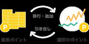 ポイント運用 by 楽天PointClub