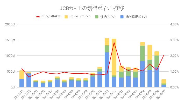 JCBカードのポイント獲得数と還元率推移