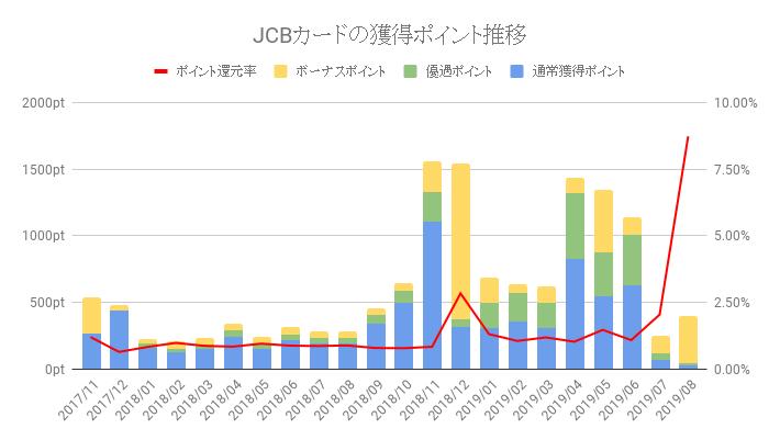 JCBゴールドカードのポイント獲得数と還元率推移
