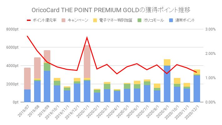Orico Card THE POINT PREMIUM GOLDのポイント獲得数と還元率推移